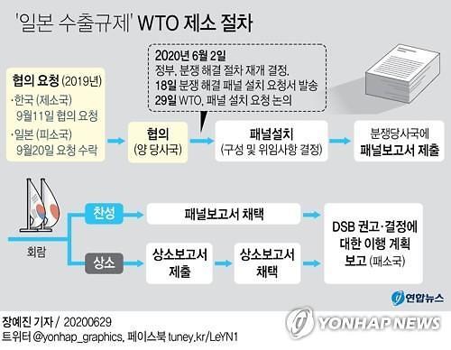WTO 일본 수출규제 패널 설치 확정…한일 법리공방 본격화