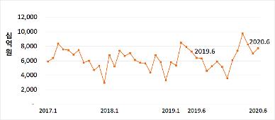 6월 전문건설업 수주액 7조6340억원…전년 동월 대비 27%↑