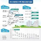 전국 아파트 미분양, 55개월 만에 최저 기록