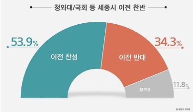 [여론조사] 고위공직자 1주택 제한...찬성 63.5% vs 반대 28.4%