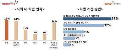 청소년 4명 중 1명 한국 사회에서 성차별이 가장 만연