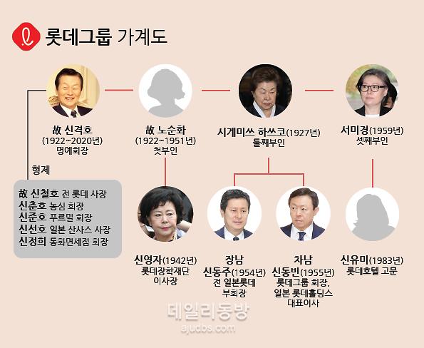 롯데 신동빈 원톱 굳혔다…신격호 국내지분 41.7% 상속