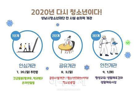 성남시청소년재단, 방역강화 청소년·시민 보다 적극적 서비스 재개