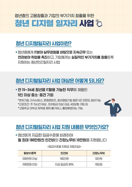 수산 온라인 분야 청년 채용시 6개월간 최대 180만원 지원