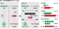 "NAVER ""LINE-ヤフージャパン、各国の反独占審査完了""…来年2月にLINE分割"