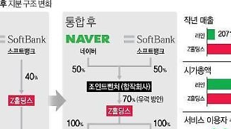 NAVER LINE-ヤフージャパン、各国の反独占審査完了…来年2月にLINE分割