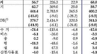 Thặng dư cán cân vãng lai nửa đầu năm của Hàn Quốc đạt 19,2 tỷ USD…Mức thấp nhất trong vòng 8 năm