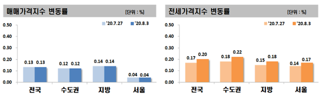 임대차3법 통과에 더 강해진 전세 상승세
