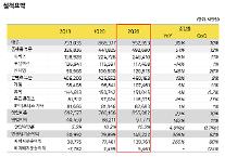 カカオ、2四半期の営業益978億ウォン…前年比142%↑