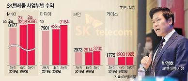 [IT이슈 리마인드] ① SK텔레콤 5G 가입자 증가…하반기 통신사업 이익 턴어라운드 실현 外