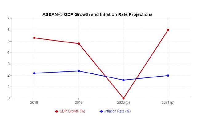 [NNA] 아세안+3 성장률 0.0%, AMRO 예측