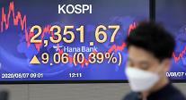 コスピ、4営業日連続の上昇・・・2351.67で取引終了