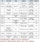 광진구청, 7일 하이디라오 건대지점 방문자 코로나19 검사 요망
