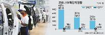 サムスン・現代自などインド工場の稼動危機...コロナ19の拡散に「緊張」
