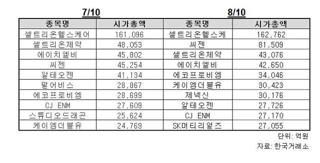 11거래일 연속 상승 코스닥··· 시총순위서 진단키트 주춤·치료제·백신 활짝