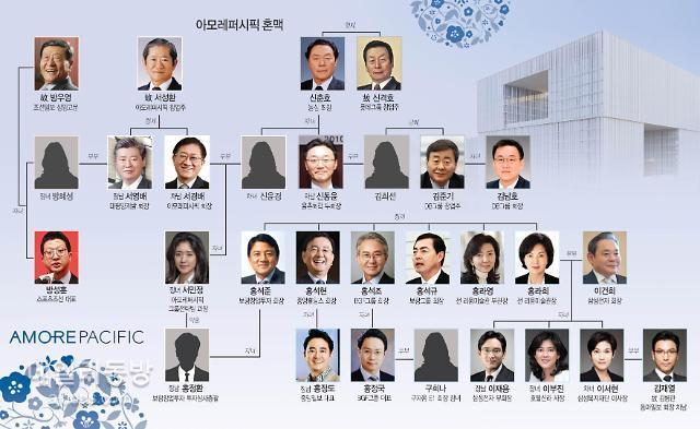 농심·롯데·삼성·언론으로 이어진 아모레 사돈파워