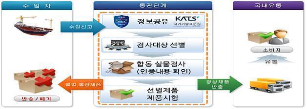 불법·불량 캠핑용품 16만점 적발…국내 유입 차단