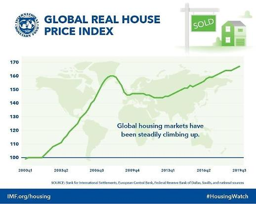 IMF发布全球房价报告 韩国涨幅排第37