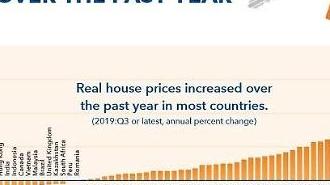 Tỷ lệ gia tăng giá nhà trên thế giới theo thống kê của IMF…Hàn Quốc đứng thứ 27/63 quốc gia