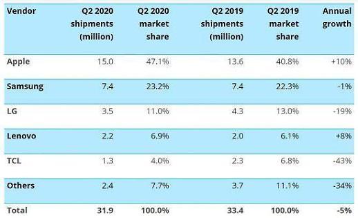 LG电子第二季度智能手机美国出货量减少19%