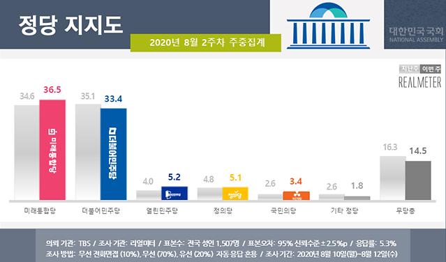 [여론조사] 통합당, 朴탄핵 국면 이후 첫 민주당 역전