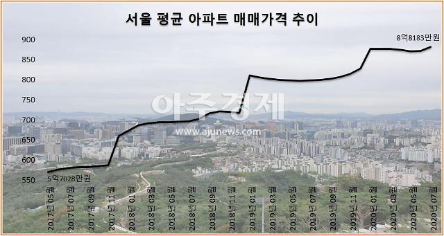 [단독] 8·4대책 이후 서울 아파트거래 66% 신고가 경신