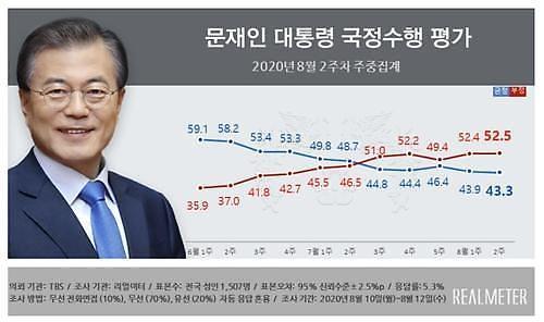 韩国两大政党支持率近4年首逆转