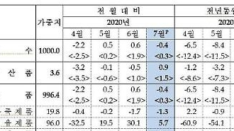 Hàn Quốc: Giá xuất khẩu tháng 7 giảm sau 3 tháng…Chất bán dẫn 5~6%↓