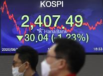 コスピ、外国人・機関の「売り」に下落して取引終了