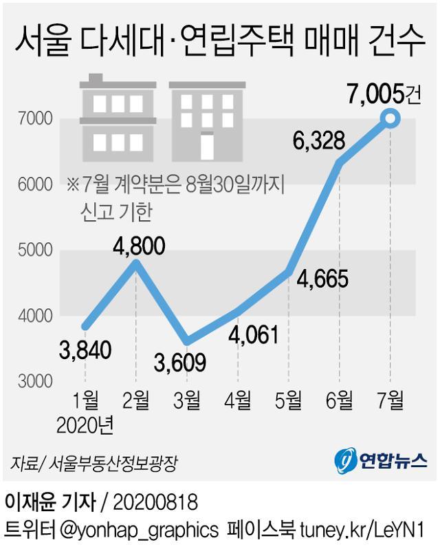 부동산 대혼란기…수도권 전세난, 지방·빌라로 확산