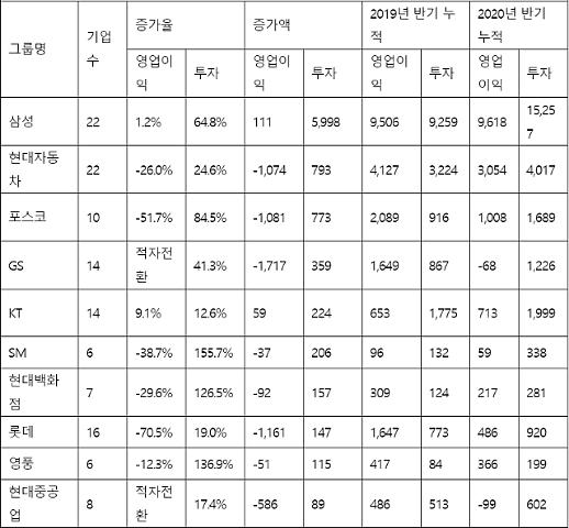Nửa đầu năm, các tập đoàn lớn của Hàn Quốc vẫn đẩy mạnh đầu tư dù lợi nhuận giảm do Covid19