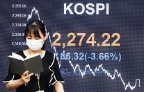 コスピ、3.66%急落・・・11日ぶりに2300割れ