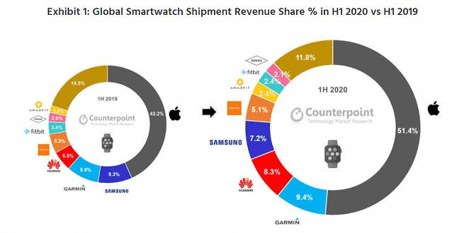올 상반기 글로벌 스마트워치 시장 매출 20%↑... 애플워치가 절반 차지