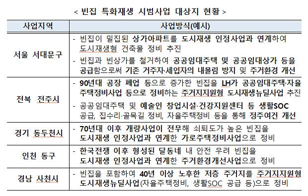 """""""도시재생으로 빈집 문제 해결한다""""…서대문·전주·인천 동구 등 5곳 추진"""