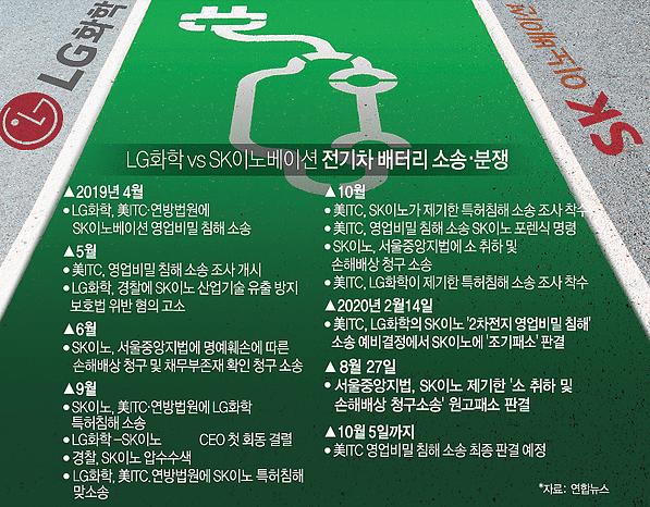 [광화문뷰] LG화학·SK이노베이션 '배터리 전쟁'은 소모戰