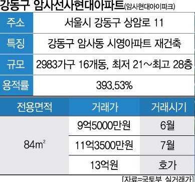8호선 연장·별내선 기대감에 리모델링 속도...암사현대 호가 13억