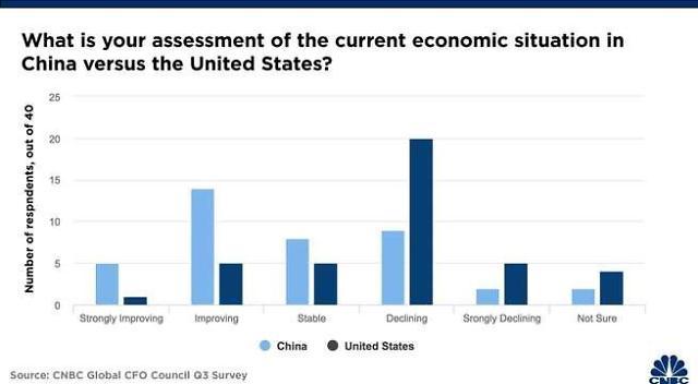 """""""중국 경제 V자형 회복 전망"""" 글로벌 기업인 한목소리"""