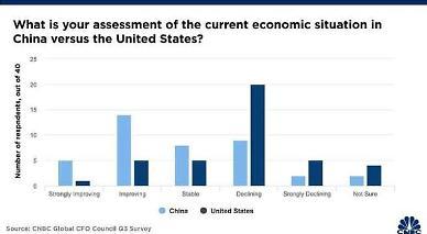 중국 경제 V자형 회복 전망 글로벌 기업인 한목소리