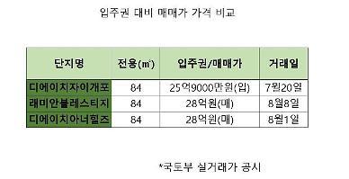 [스마트투자]시세대비 2~3억원 싸게 내집마련…분양권·입주권 노려라