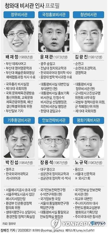 결국 데드라인 맞춰 인사 단행한 文…'2주택자' 여현호, 靑 떠났다(종합)