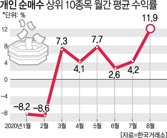 필승 동학개미··· 6개월 연속 벌었다