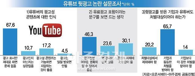 '내돈내산' 가장한 유튜브 뒷광고... 과거 게시물에도 '유료광고' 표시해야
