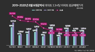 6대 광역시 중 가격 상승률 1위는 부산 수영구…1년간 36.13%↑