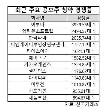 SK바이오팜 이어 카카오게임즈도 대흥행…멈추지 않는 머니게임