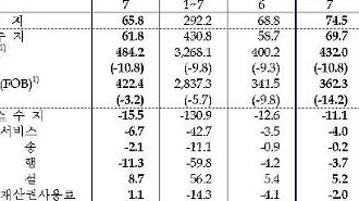 Hàn Quốc: Thặng dư tài khoản vãng lai tháng 7 đạt 7,45 tỷ USD…Mức cao nhất sau 9 tháng