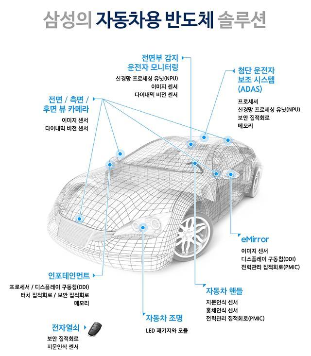 """삼성전자, 차량용 반도체 파운드리 생태계 구축 성과..""""ADAS 프로젝트 많아"""""""