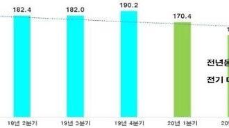 Doanh thu ở nước ngoài trong quý II của top 100 công ty hàng đầu Hàn Quốc ↓20% do Covid19