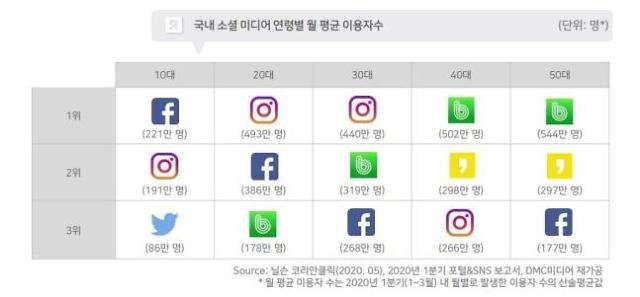 한국 SNS 이용률 세계 3위…네이버 밴드 이용 최다