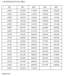 Doanh thu của ngành du lịch Hàn Quốc quý II/2020 thấp kỷ lục trong vòng 17 năm trở lại đây