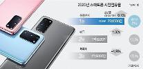 今年のスマートフォン市場、11%マイナス成長…サムスン電子1位維持・アップル2位奪還